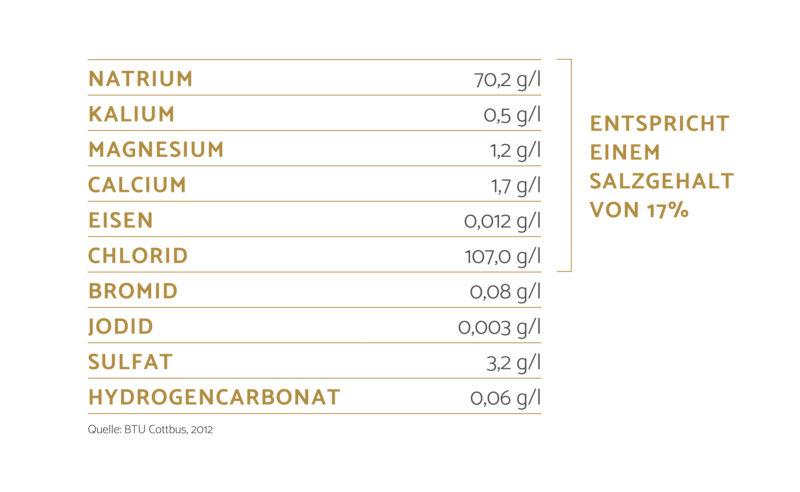 Inhaltsstoffe der Thermalsole und Angaben zum Salzgehalt